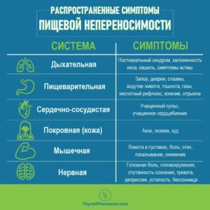 симптомы пищевой непереносимости