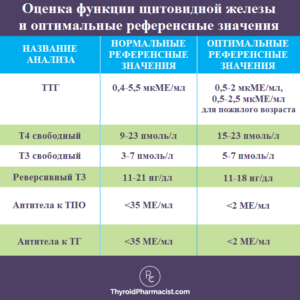 оптимальные референсные значения нормы при гипотиреозе